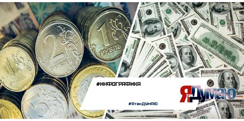 Рубль опять упал. Что будет с долларом? Прогноз и инфографика от #ЯтакДумаю